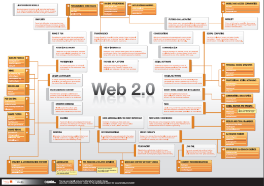 web20_in_a_chart.png